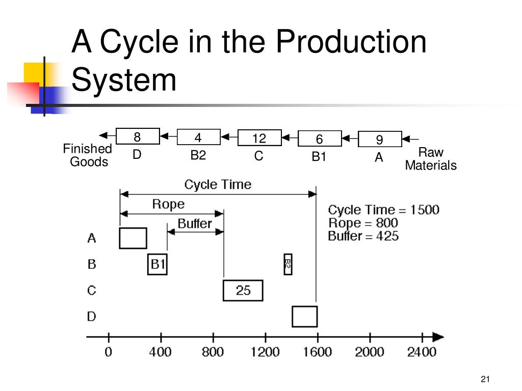 A Cycle in the Production System