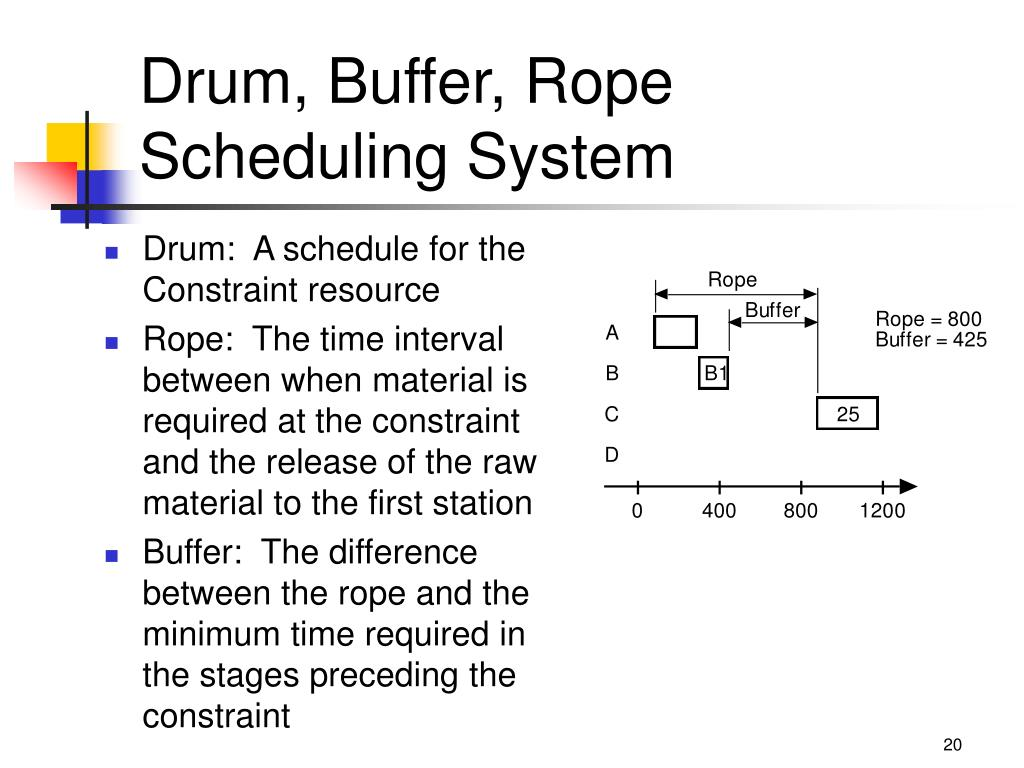Drum, Buffer, Rope Scheduling System