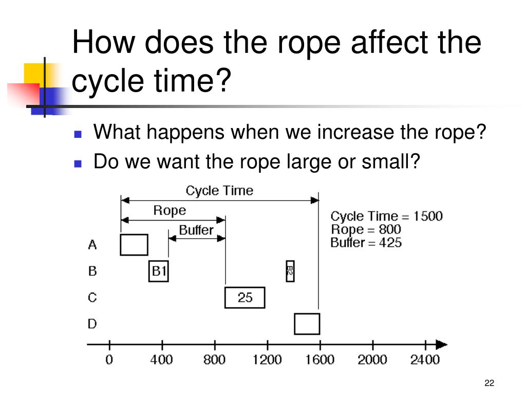 How does the rope affect the cycle time?