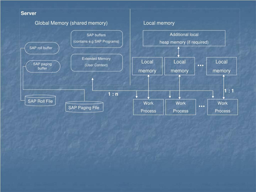 Ppt on SD process flow - SAP Q&A