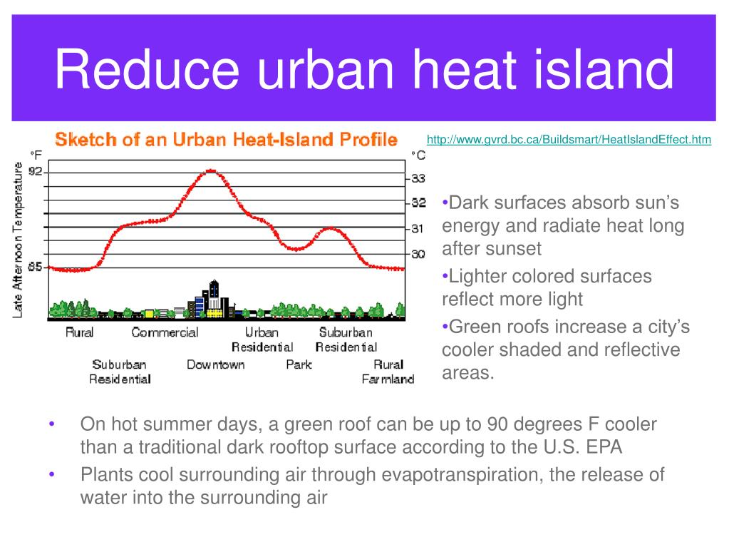 Reduce urban heat island