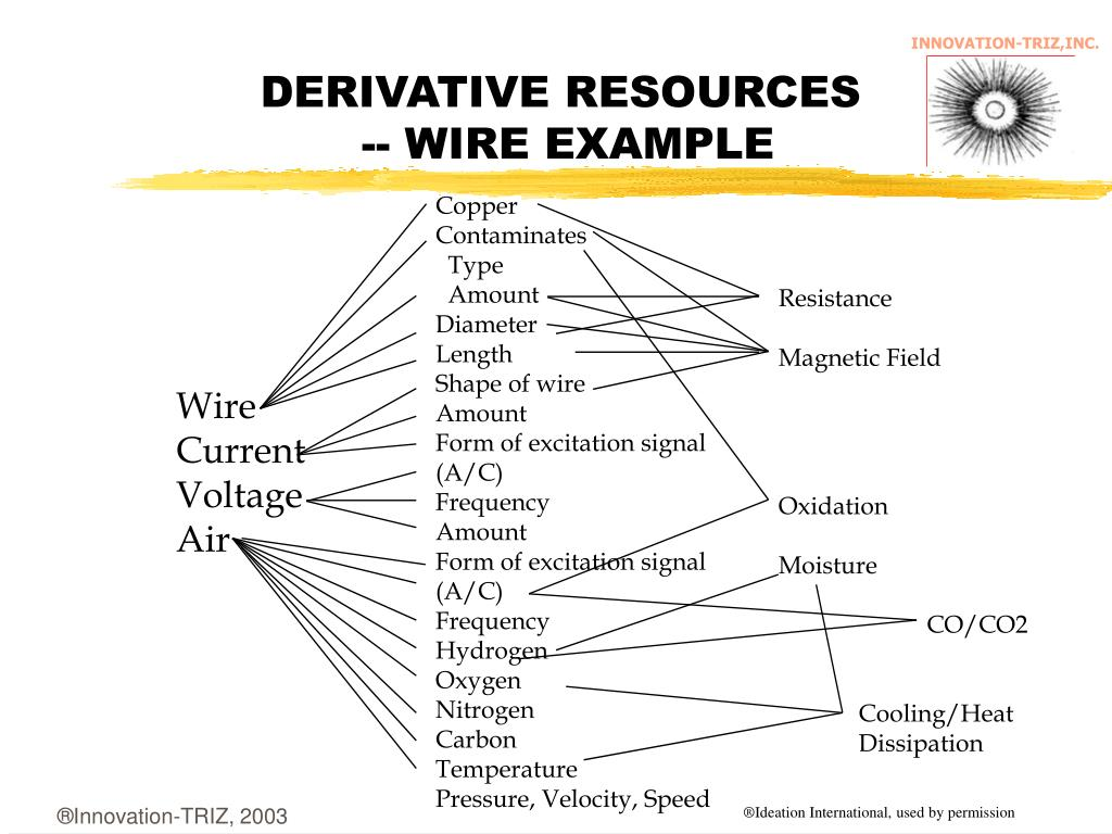 DERIVATIVE RESOURCES