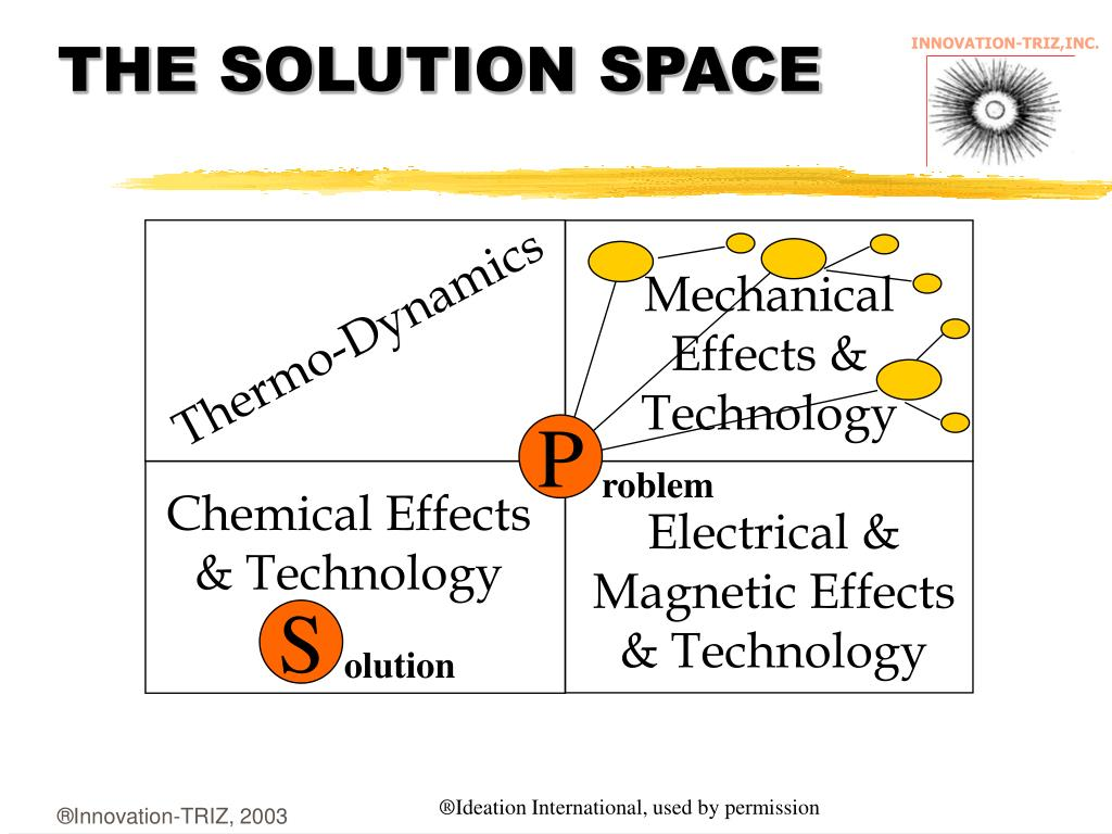 THE SOLUTION SPACE