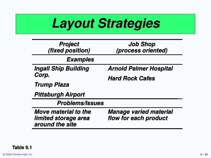 Layout Strategies