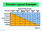 process layout example1