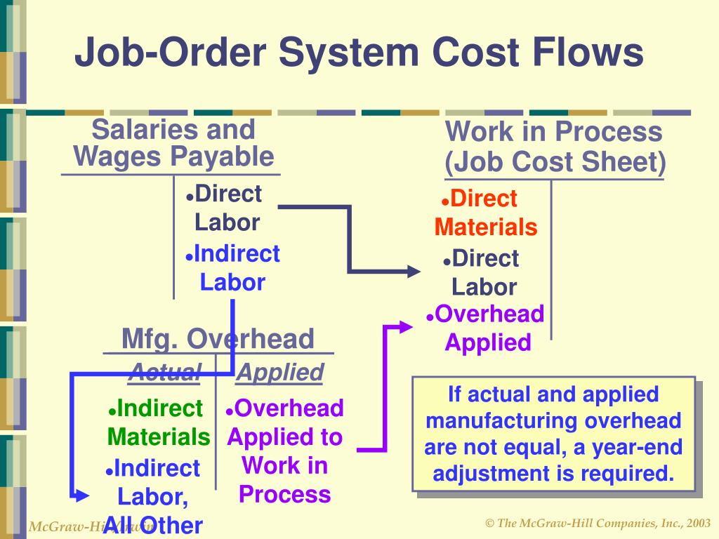 how to do job order costing