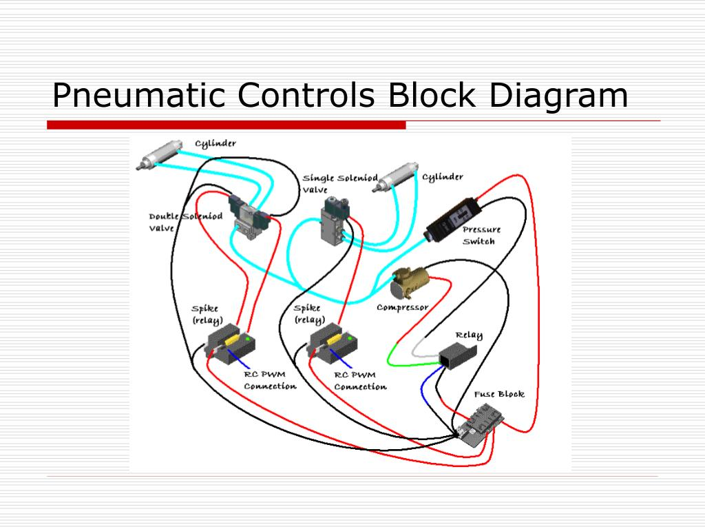 Pneumatic Controls Block Diagram