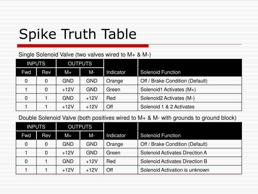 Spike Truth Table