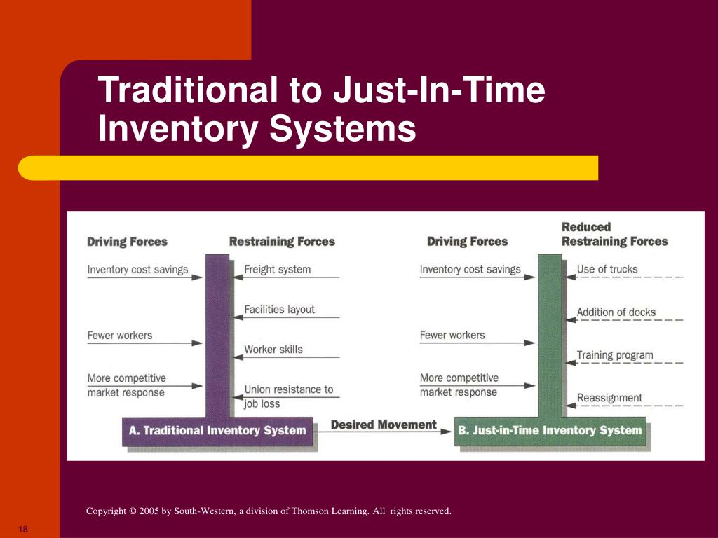 just in time inventory Just in time (jit) inventory system depends on good communications and harmonization with suppliers to bring production materials in time for production to take place.