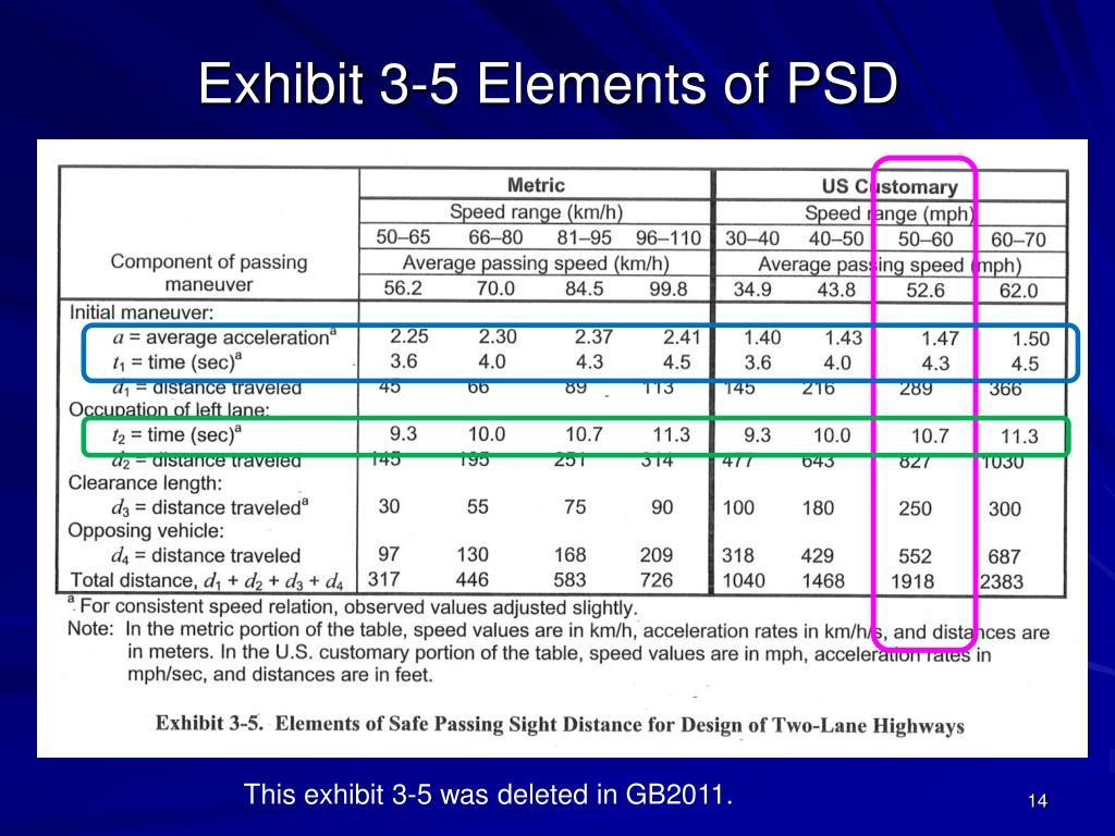 Exhibit 3-5 Elements of PSD
