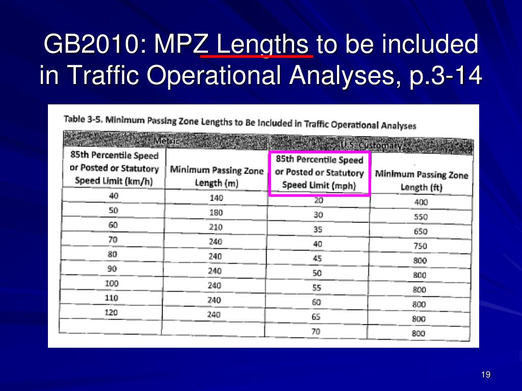 GB2010: MPZ Lengths to be included in Traffic Operational Analyses, p.3-14