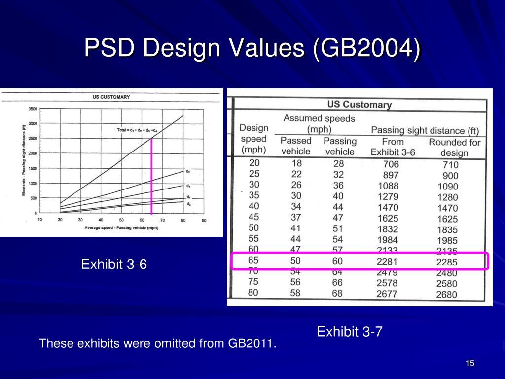 PSD Design Values (GB2004)