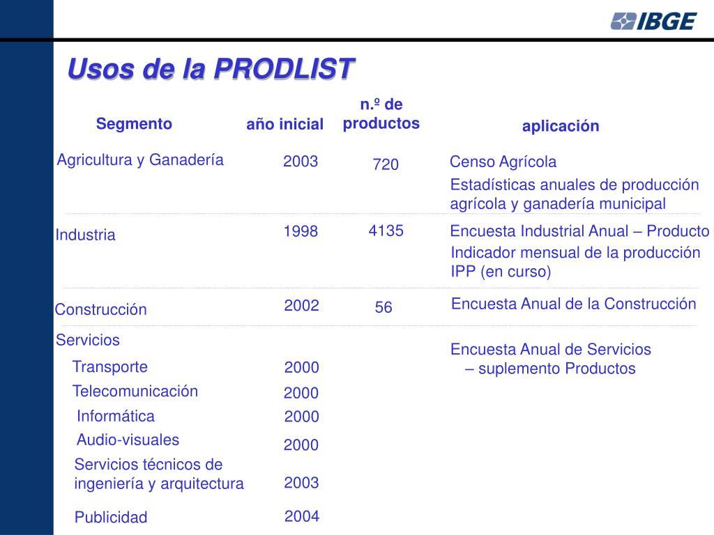 Usos de la PRODLIST