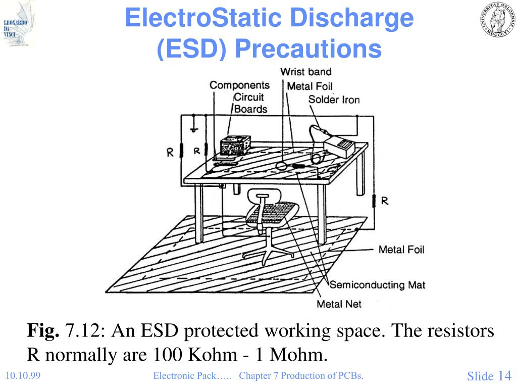ElectroStatic Discharge (ESD) Precautions