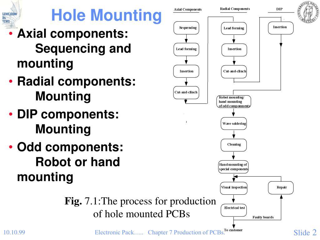 Hole Mounting