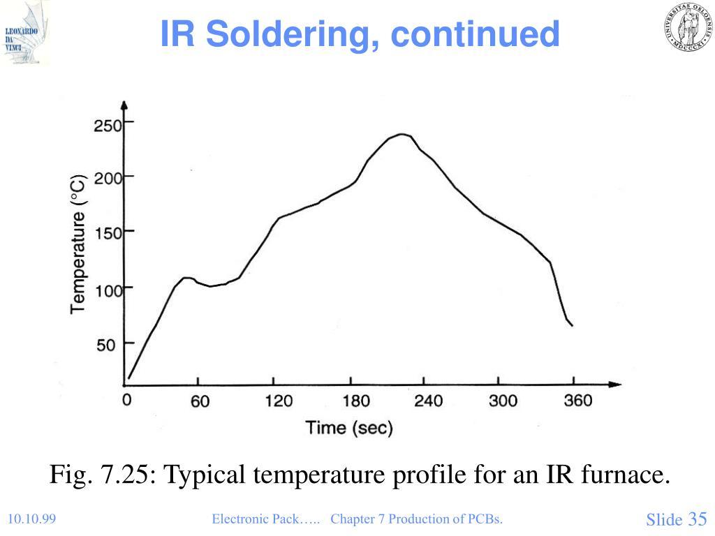 IR Soldering, continued