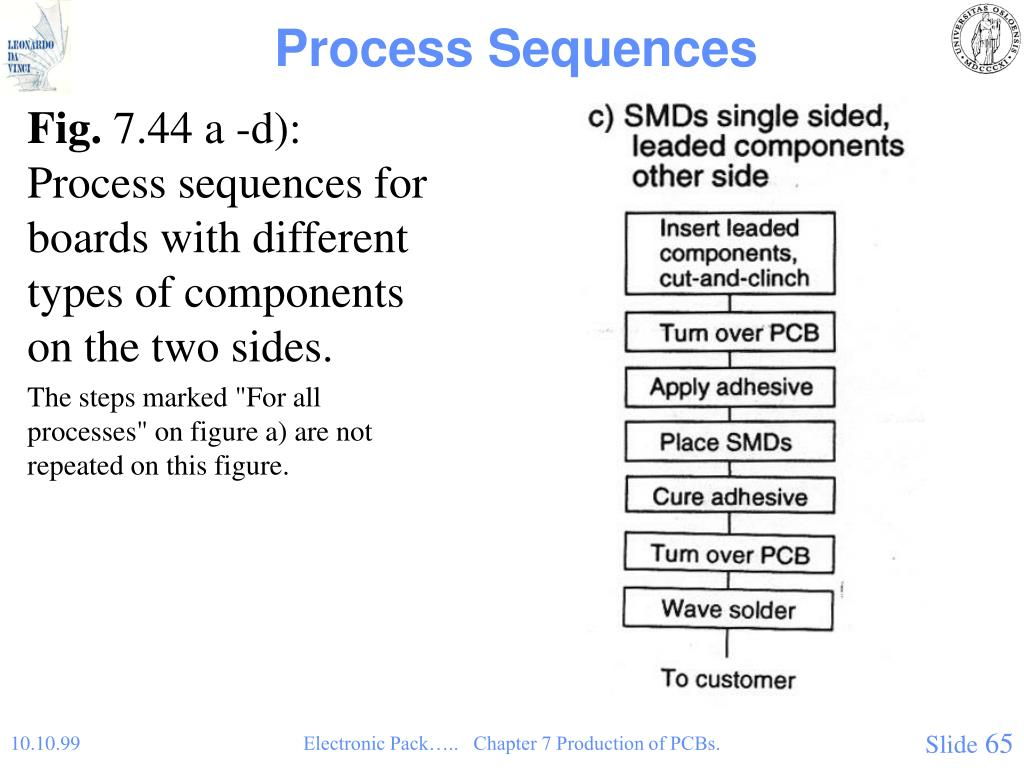 Process Sequences