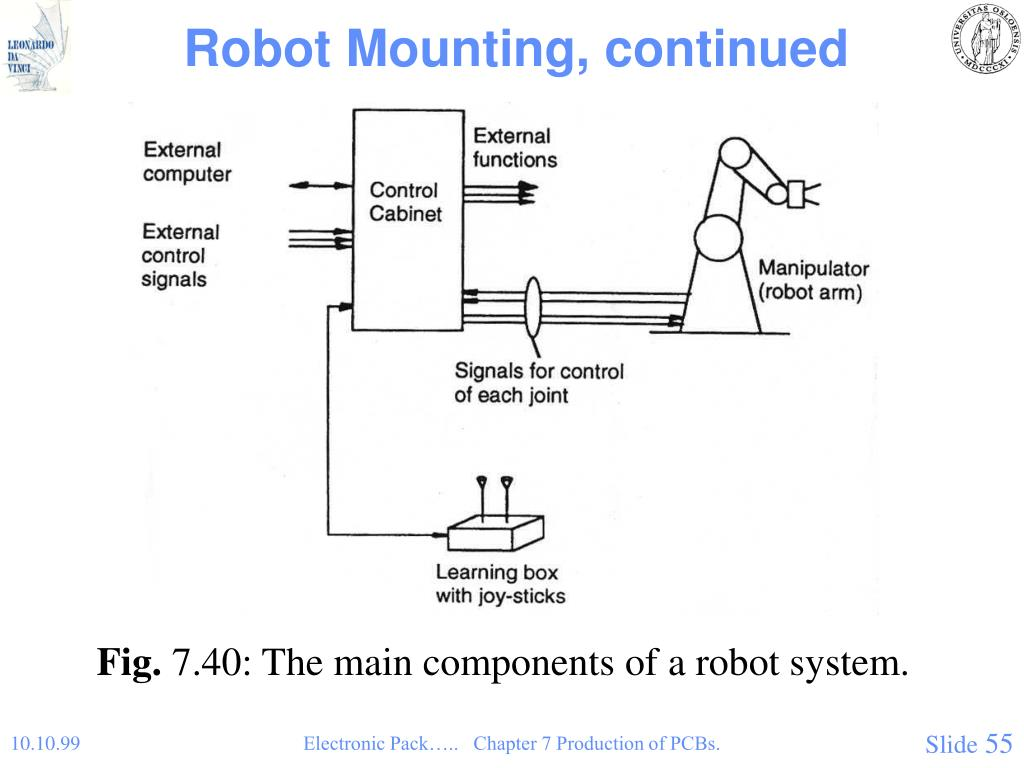 Robot Mounting, continued