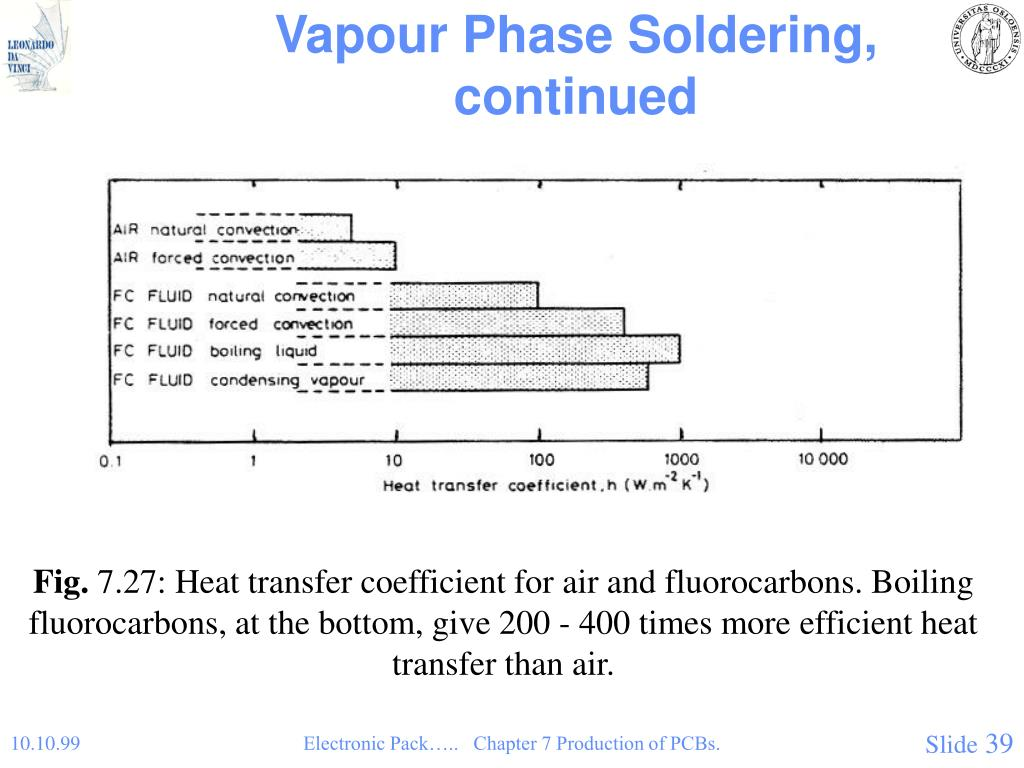 Vapour Phase Soldering, continued