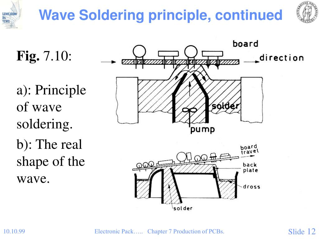 Wave Soldering principle, continued