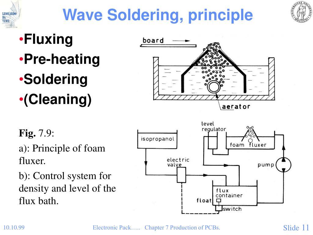 Wave Soldering, principle