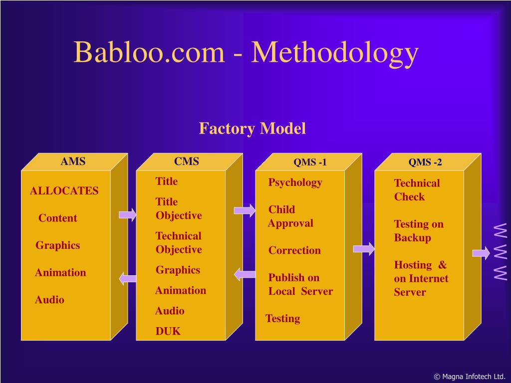 Babloo.com - Methodology