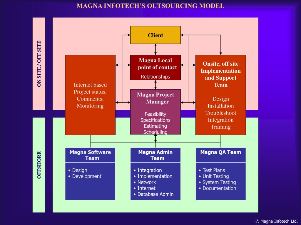 MAGNA INFOTECH'S OUTSOURCING MODEL
