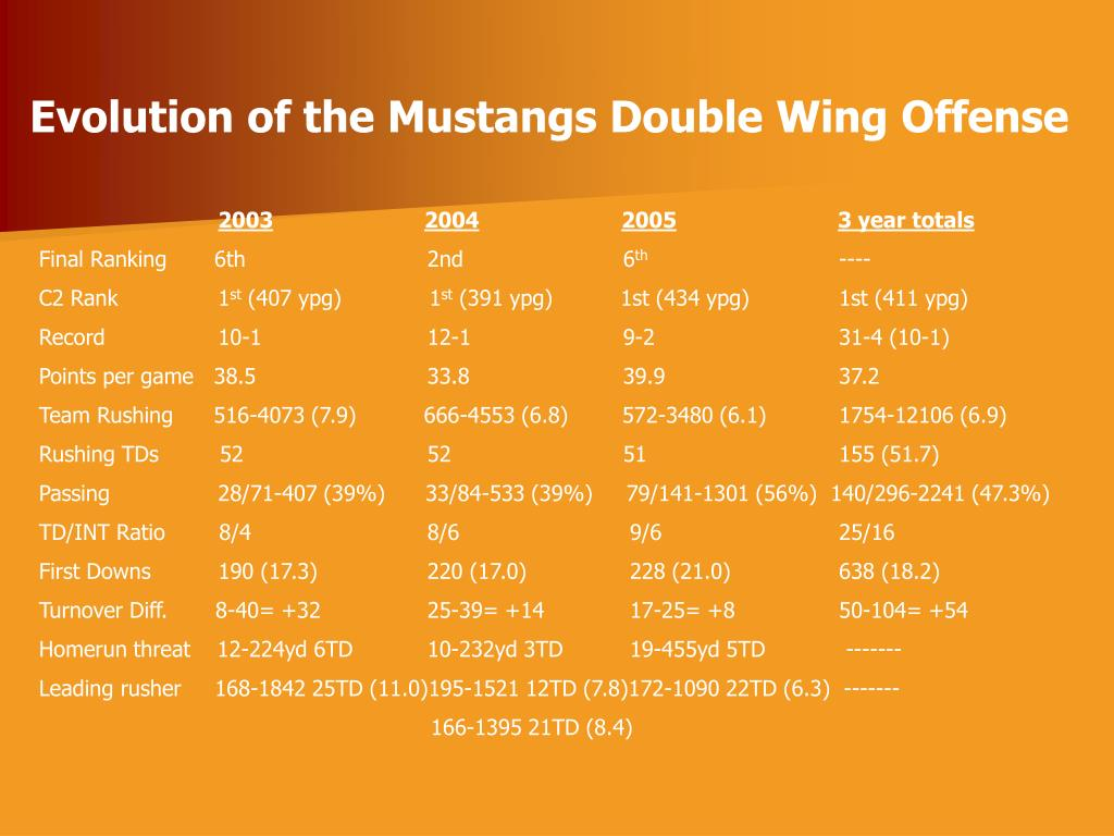 Evolution of the Mustangs Double Wing Offense