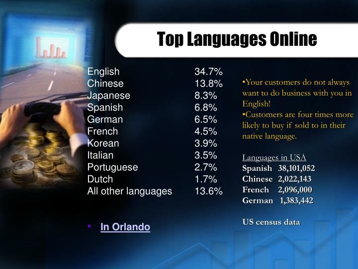 Top Languages Online