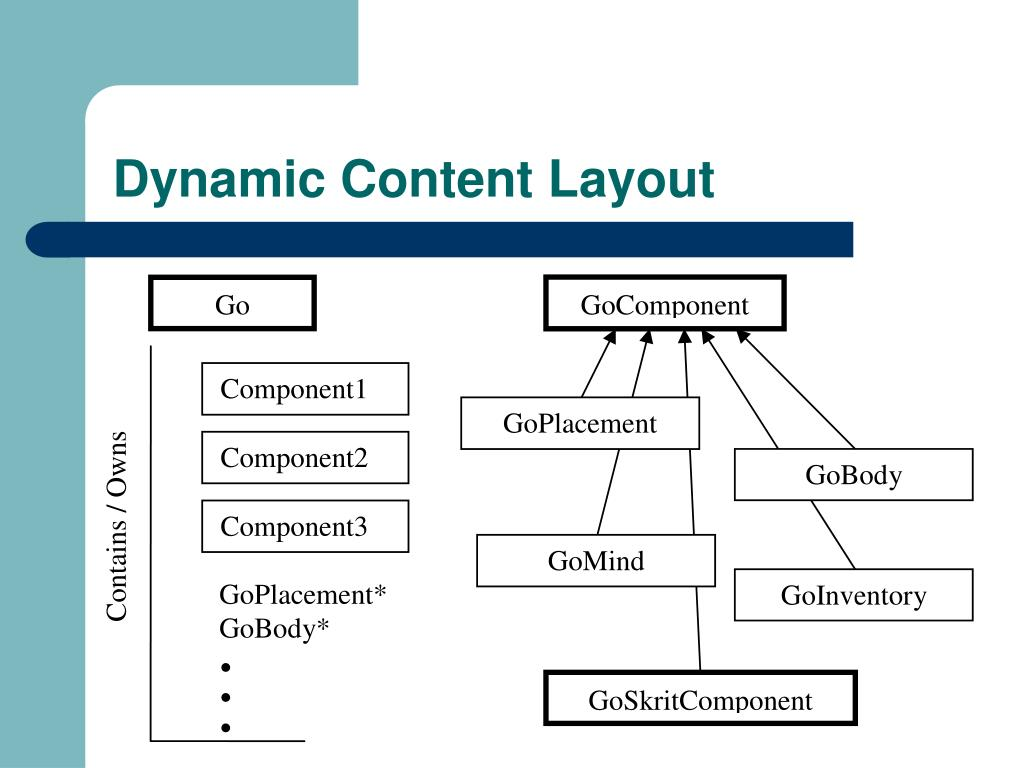 Dynamic Content Layout
