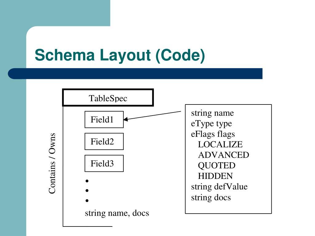Schema Layout (Code)