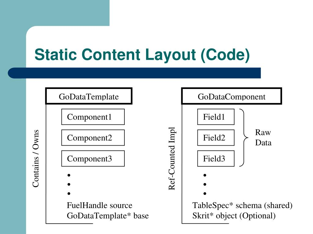 Static Content Layout (Code)