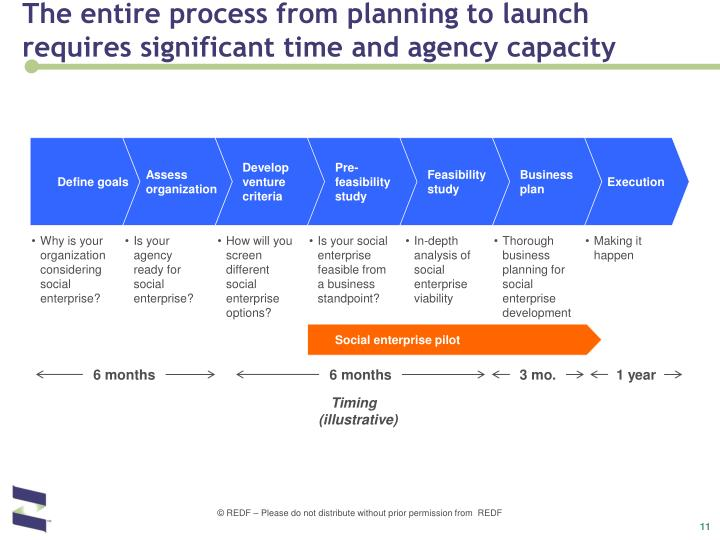 The entire process from planning to launch requires significant time and agency capacity