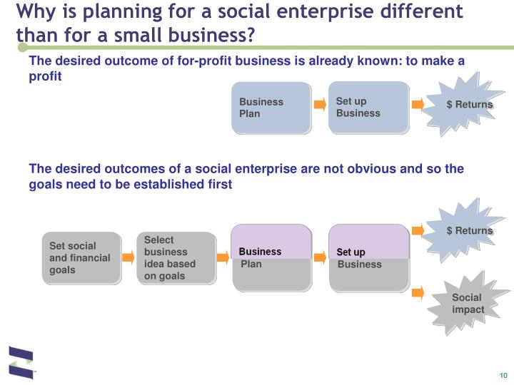 Why is planning for a social enterprise different than for a small business?