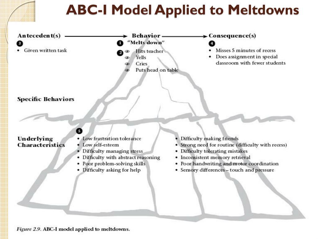 ABC-I Model Applied to Meltdowns