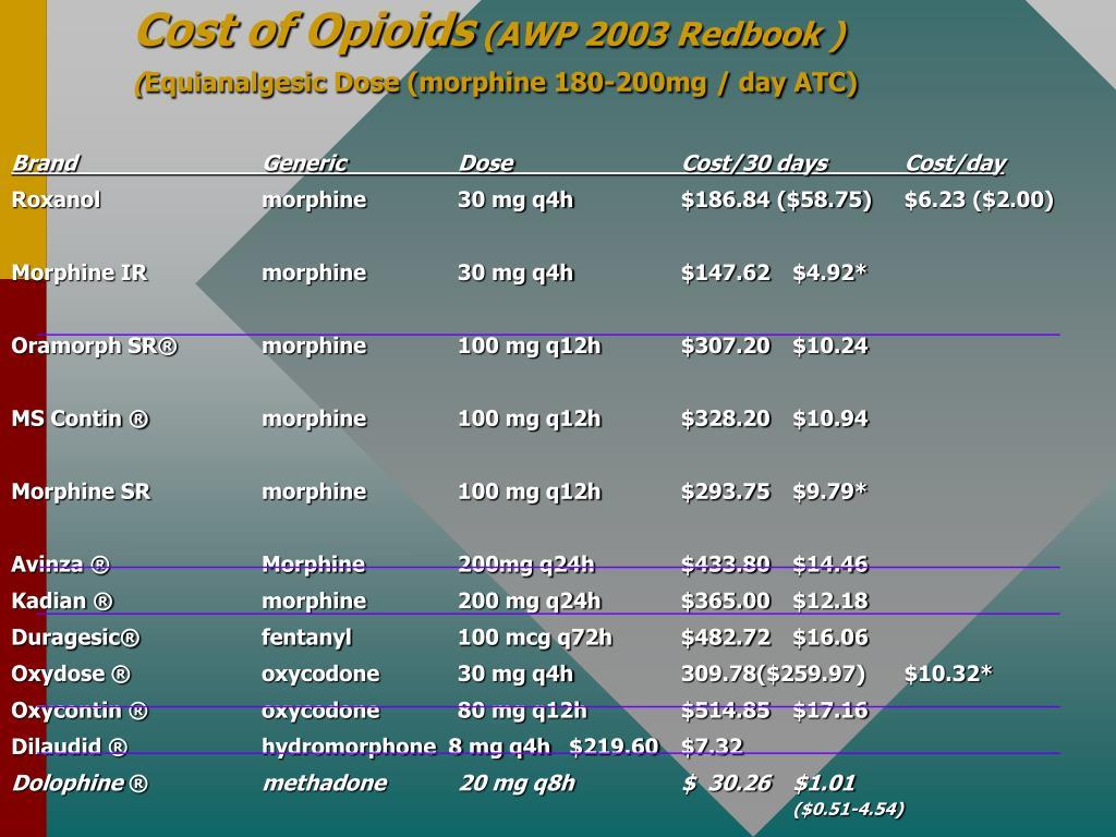 Cost of Opioids