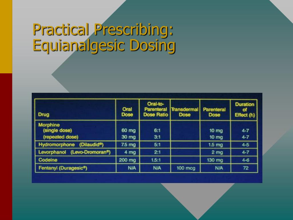 Practical Prescribing: Equianalgesic Dosing