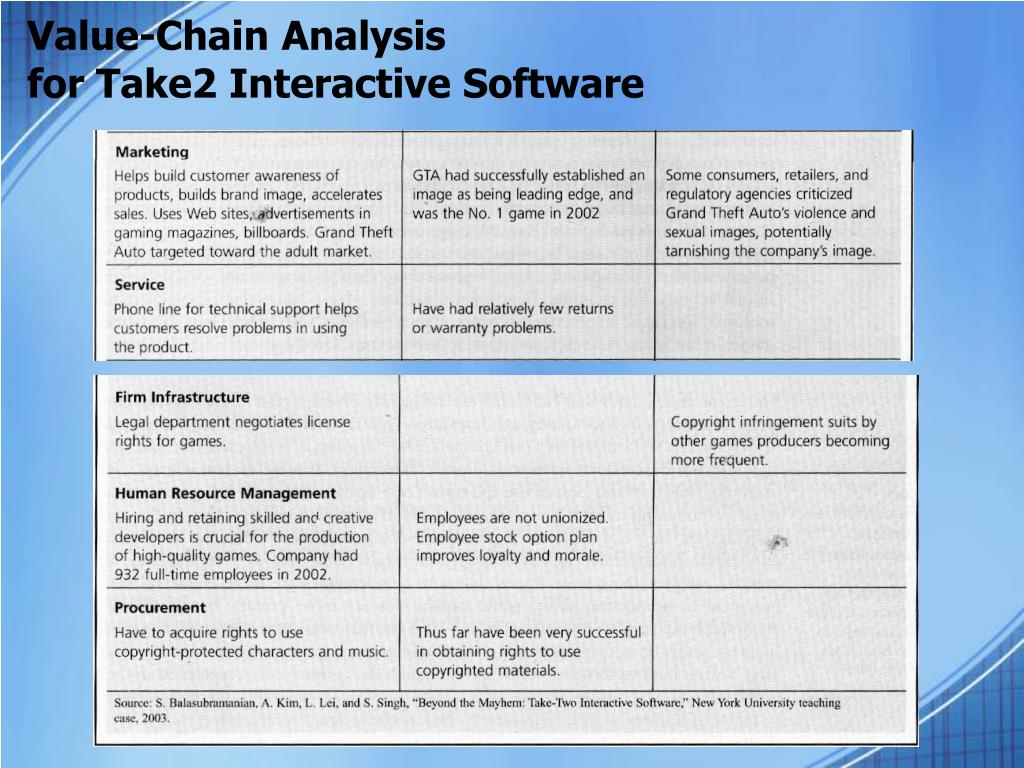 motorola value chain analysis Value chain analysis is a useful tool for working out how you can create the greatest possible value for your customers in business, we're paid to take raw inputs, and to add value to them by turning them into something of worth to other people.