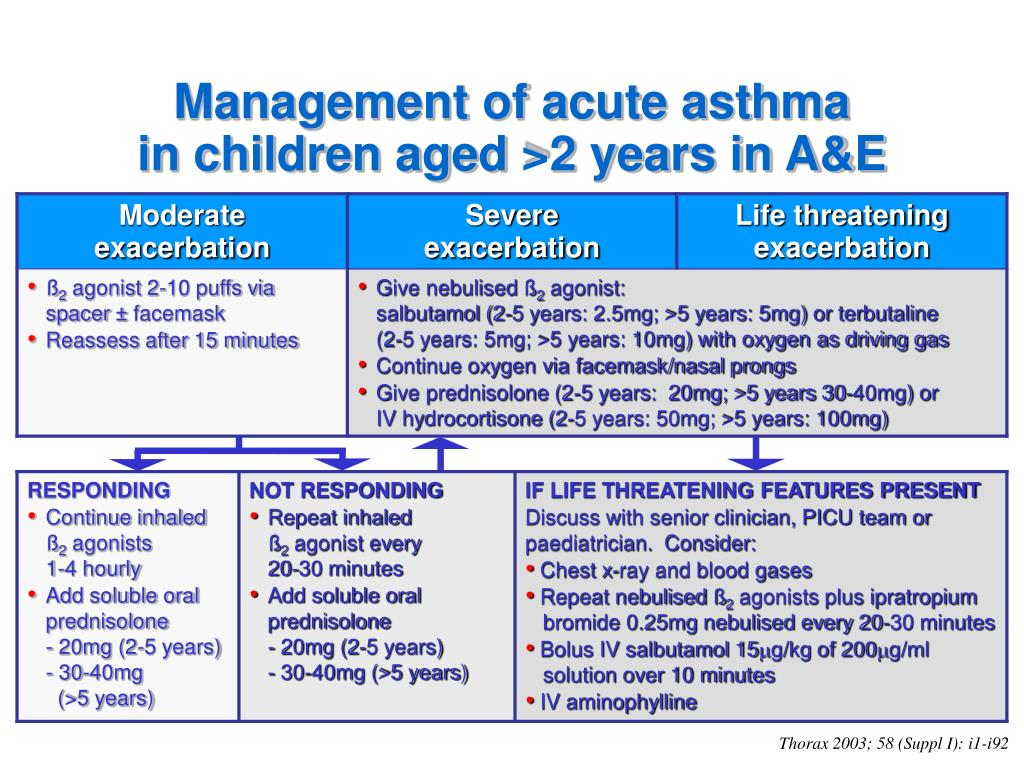 Management of acute asthma