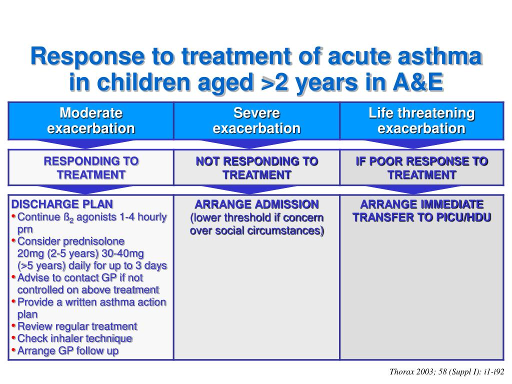 Response to treatment of acute asthma