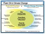 peak oil climate change