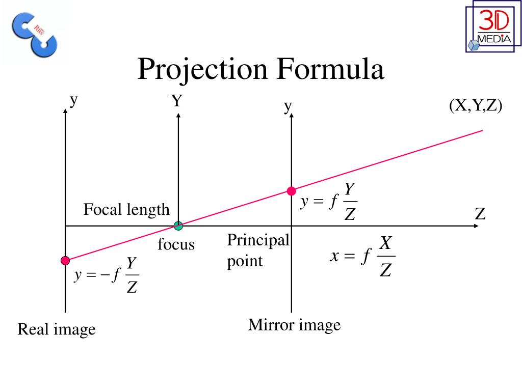 Projection Formula