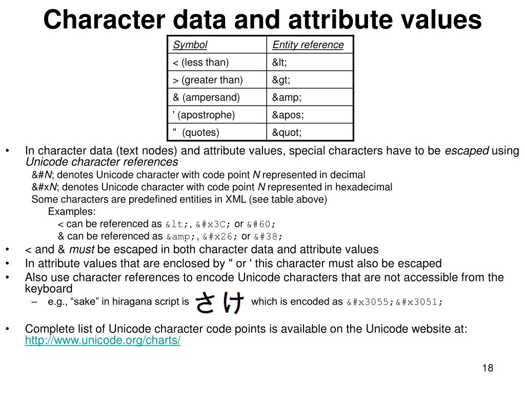 Character data and attribute values