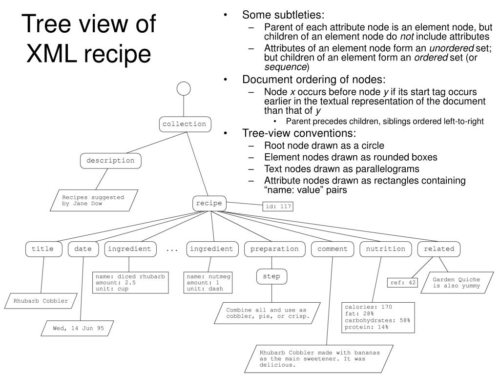 Tree view of XML recipe