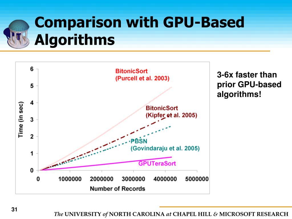 Comparison with GPU-Based Algorithms