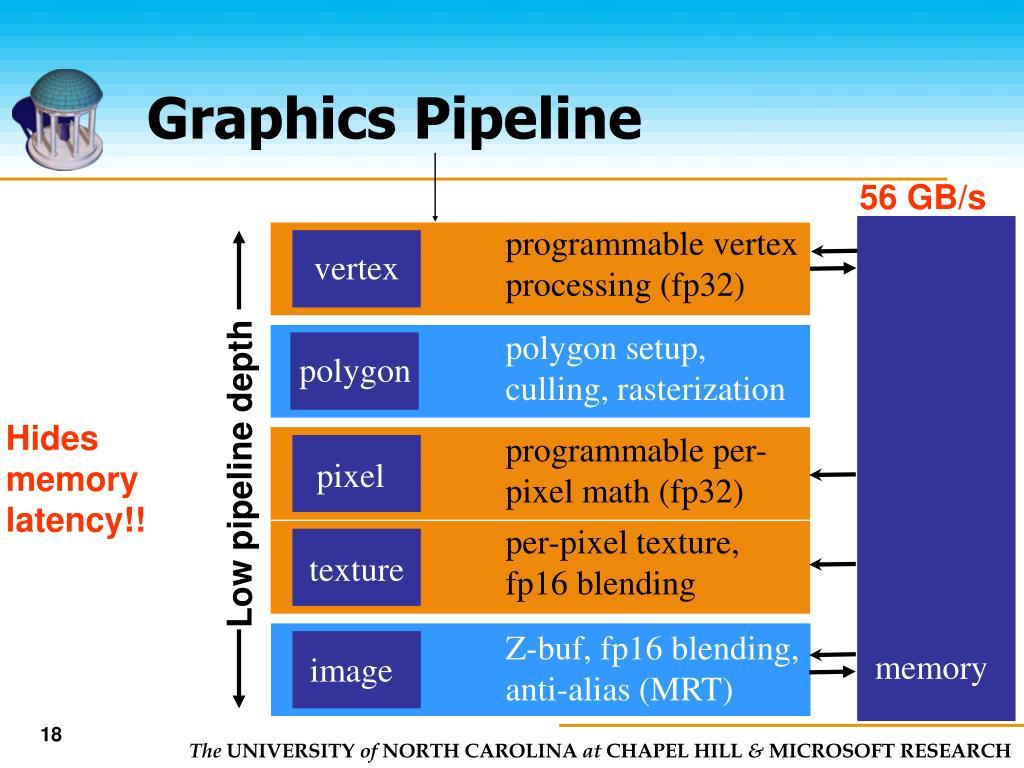 Low pipeline depth
