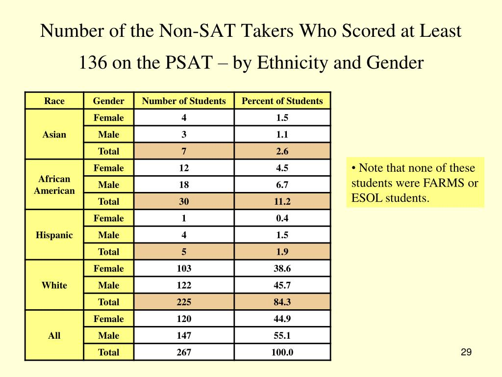 SAT: The Correlation Between The PSAT And SAT PowerPoint