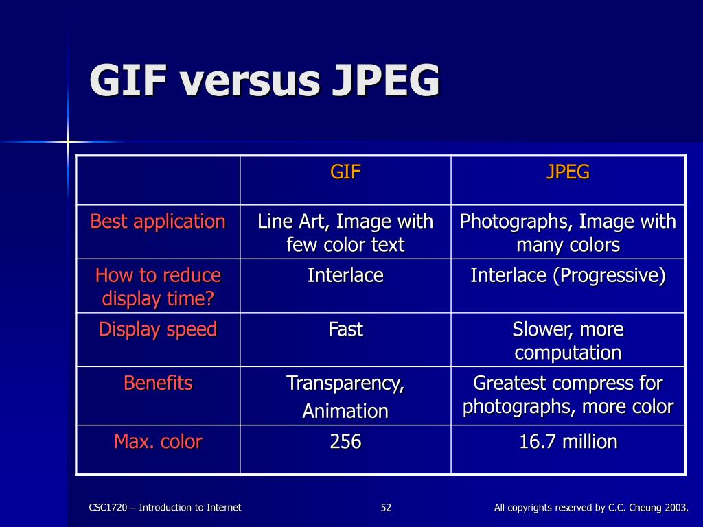 GIF versus JPEG