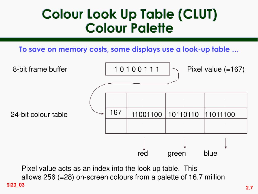 Colour Look Up Table (CLUT)