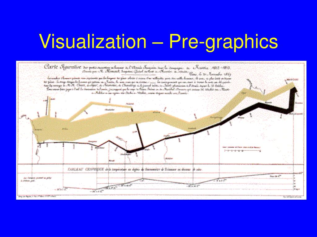 Visualization – Pre-graphics